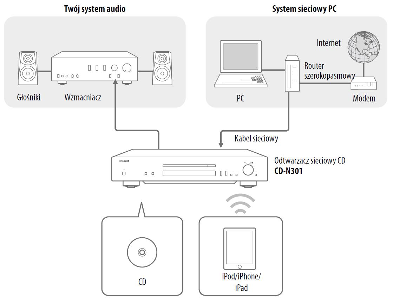Yamaha CD-N301 (CDN301) CD Player with network funcionalities