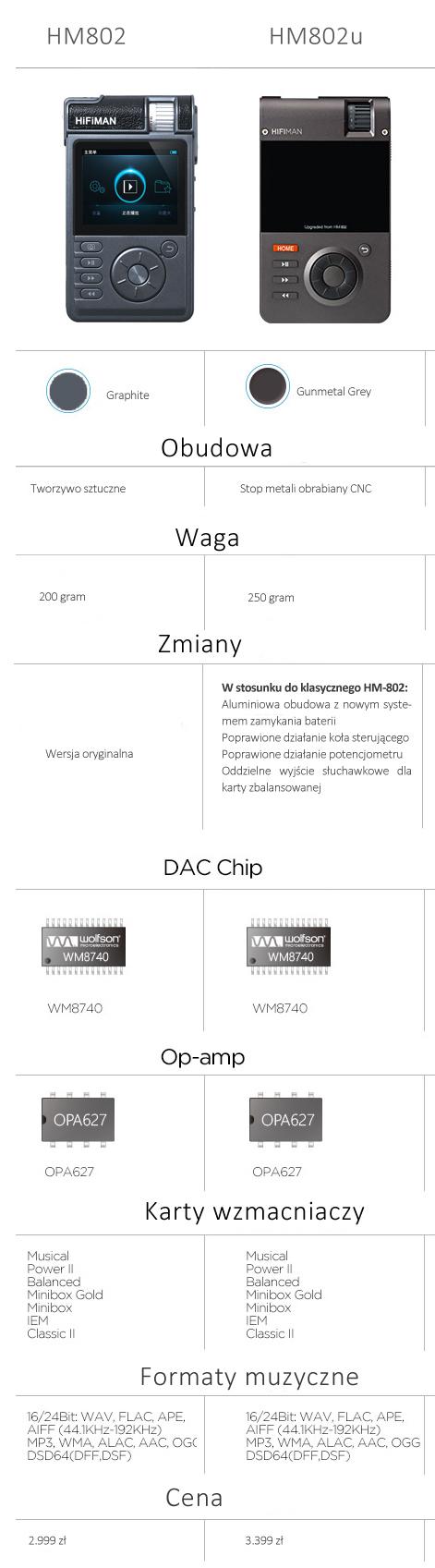 HiFiMAN HM-802U (HM802U) Upgraded High-Res Portable Music Player  FLAC/WAV/ALAC/AAC